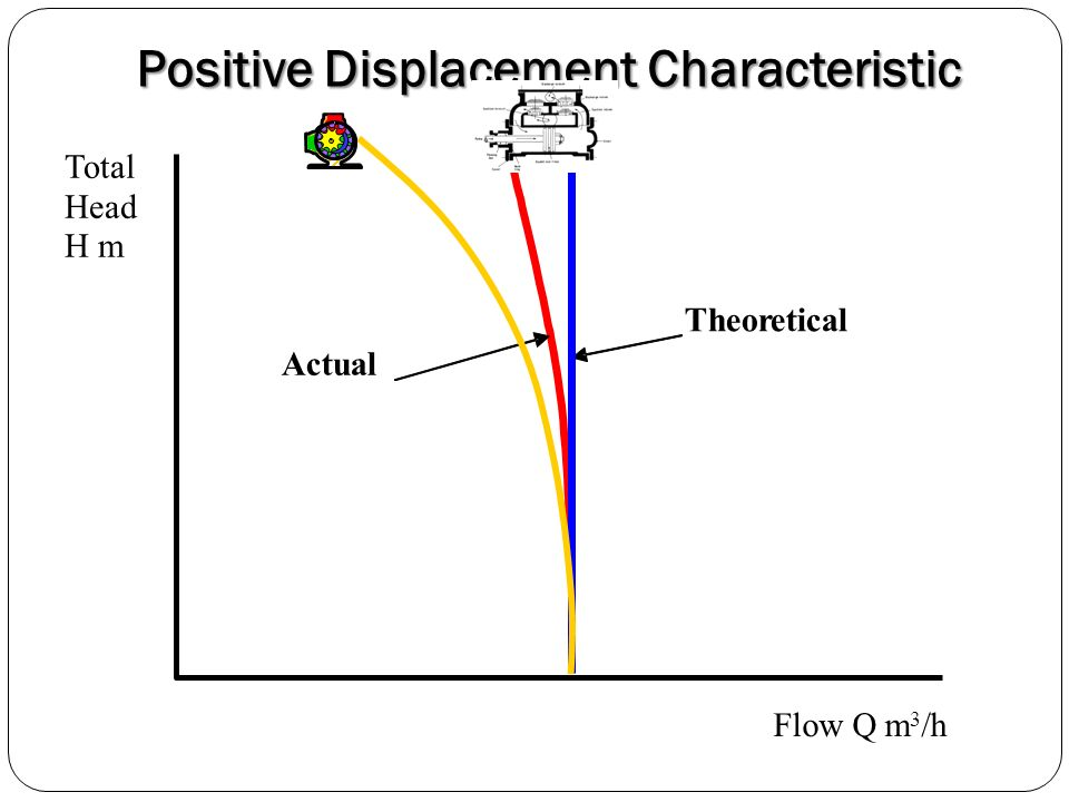 Positive Displacement Characteristic