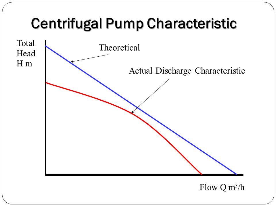 Centrifugal Pump Characteristic