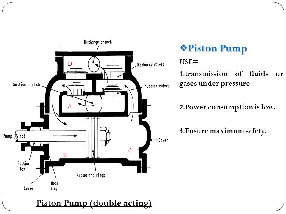 Piston Pump Piston Pump (double acting) USE=