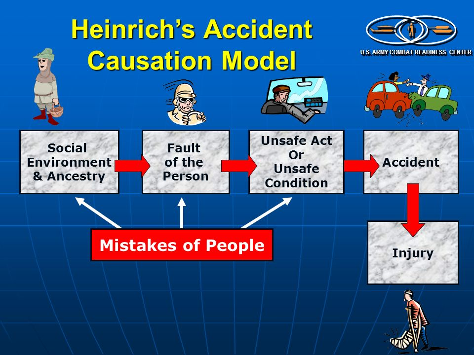 accident causation model Below is a simplified model of accident causation simplified but including the main phases or chain of events that lead to accidents - from the management system on the left to the consequences on the right.