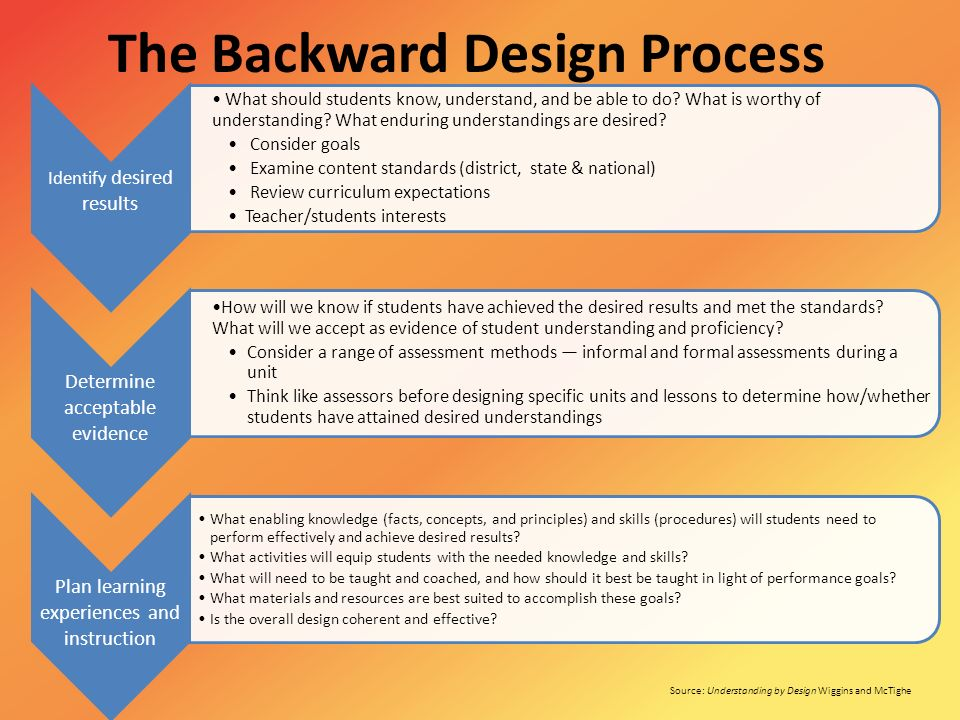 The Backward Design Process Ppt Video Online Download