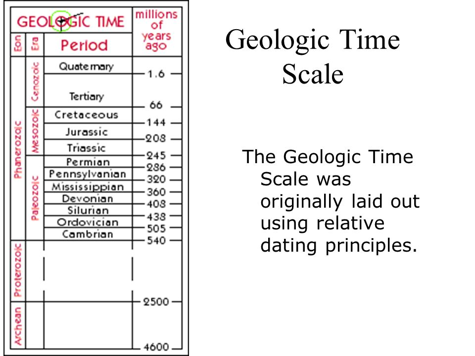 geological time scale absolute dating Absolute dating and the geologic time scale handouts: download read the chapter in this order: radioactivity, first dating of minerals, concept of decay (p 92-94), modern isotopic you can skim the sections on the development of the time scale (p70) and early attempts at absolute dating (p 90-92) it's not a topic.