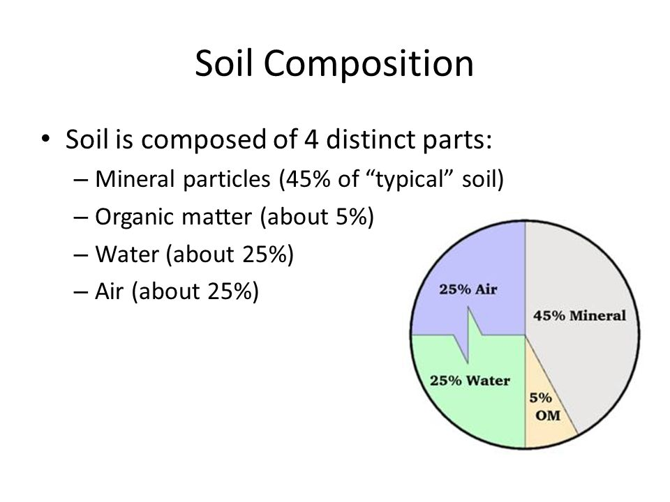Soils ppt video online download for Soil composition definition