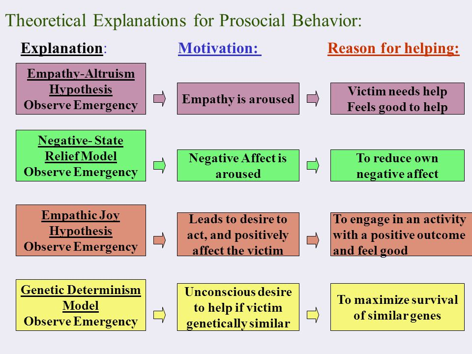 behaviour explanations What does your behavior say about you and how are behaviors shaped,  anyway read on to learn about human behavior and conditioning then, test.