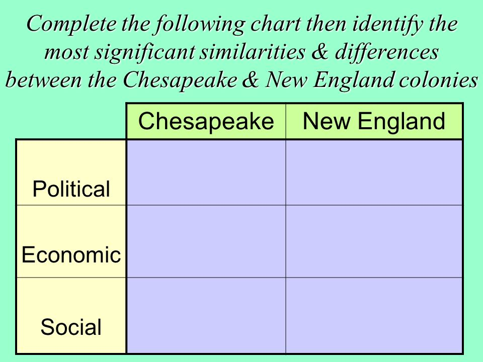english colonies' distinct developments chesapeake and Differences between the chesapeake bay and new england coloniesthere are many key differences that distinguish the inhabitants of the new england colonies from those of the chesapeake bay colonies these dissimilarities include but are not limited to the differences between the social structure, family life, forms of government, religion, and.