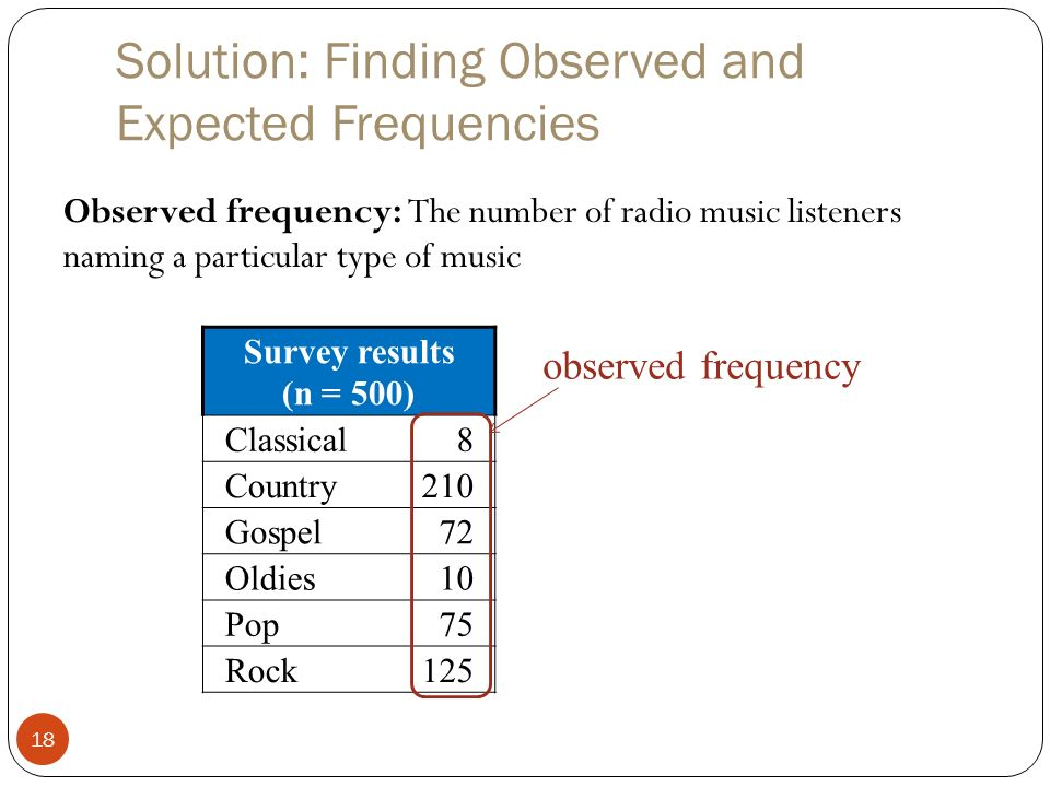 how to find expected frequency goodness of fit