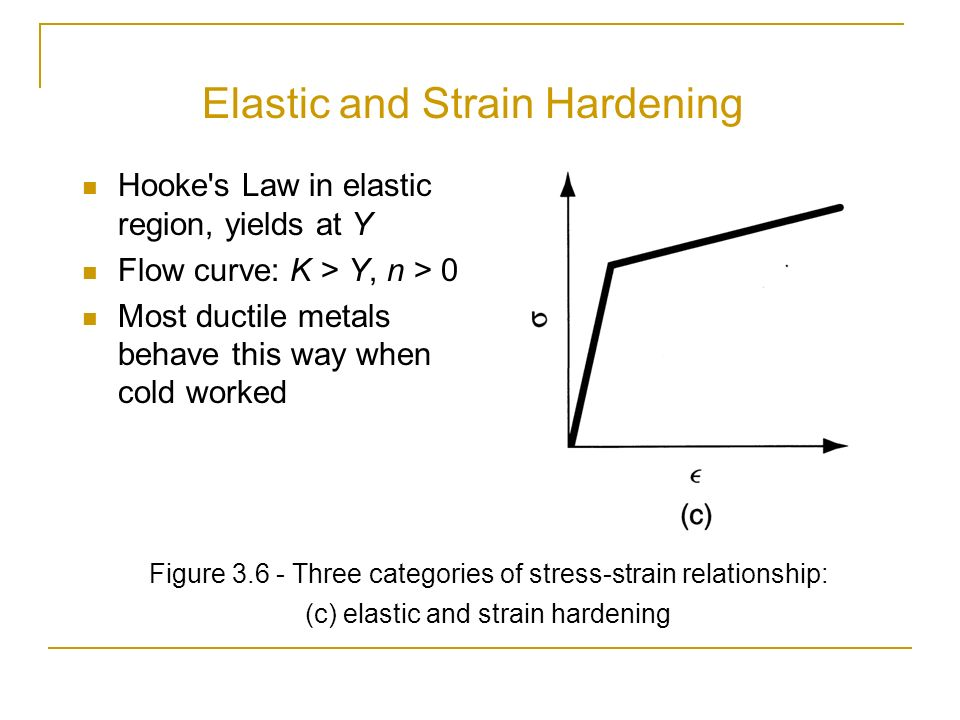 stress strain relationship and elastic constants pdf free