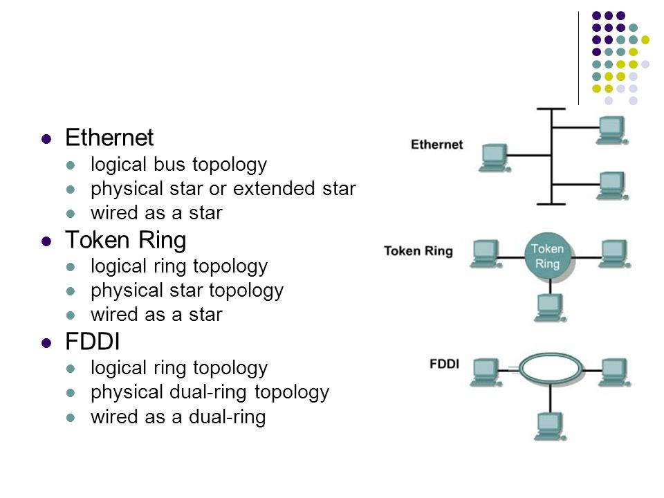 Dual Ring Network Topology