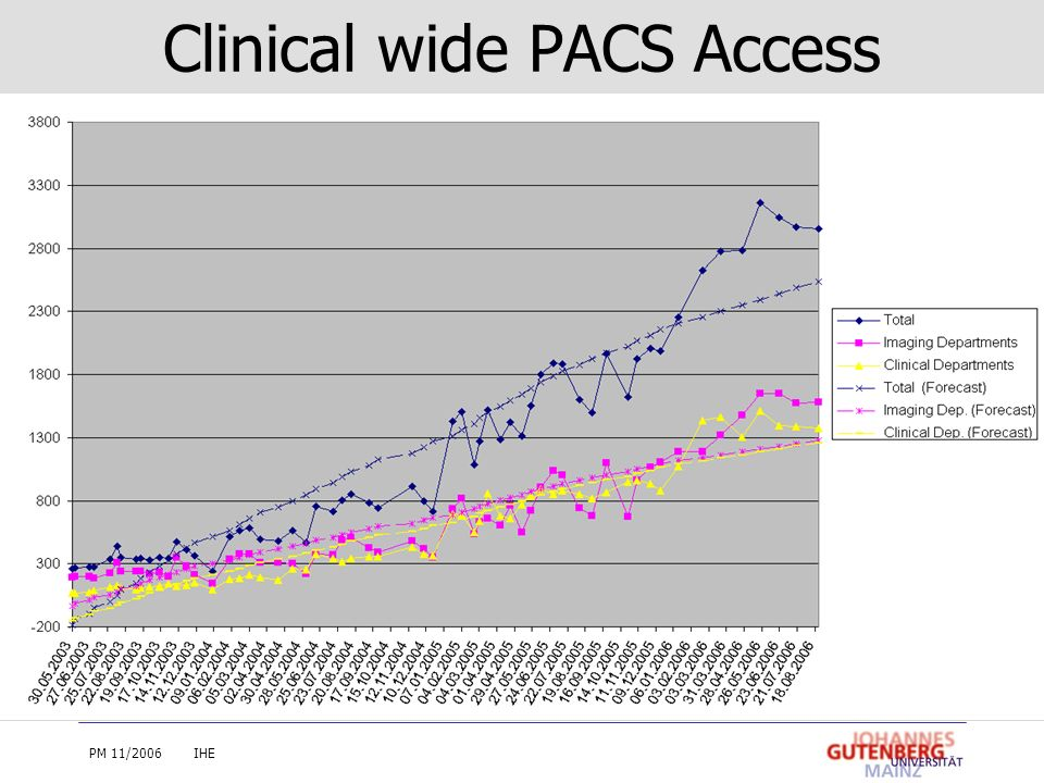 Clinical wide PACS Access