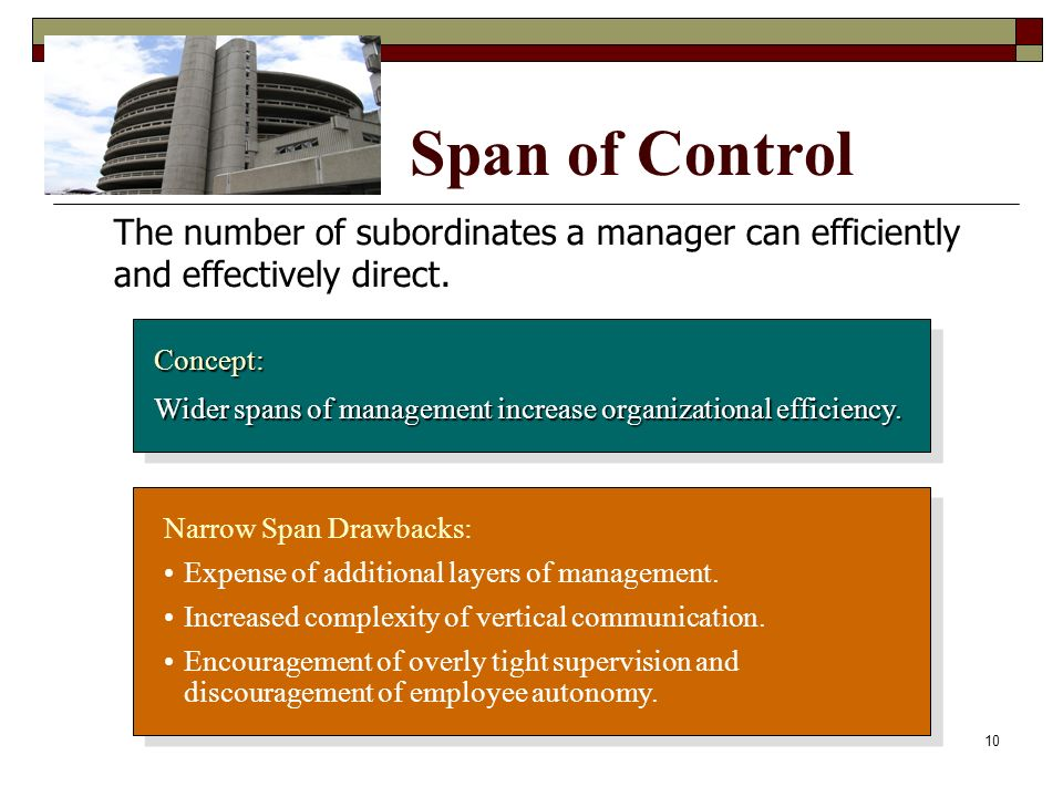 Span of Control The number of subordinates a manager can efficiently and effectively direct. Concept: