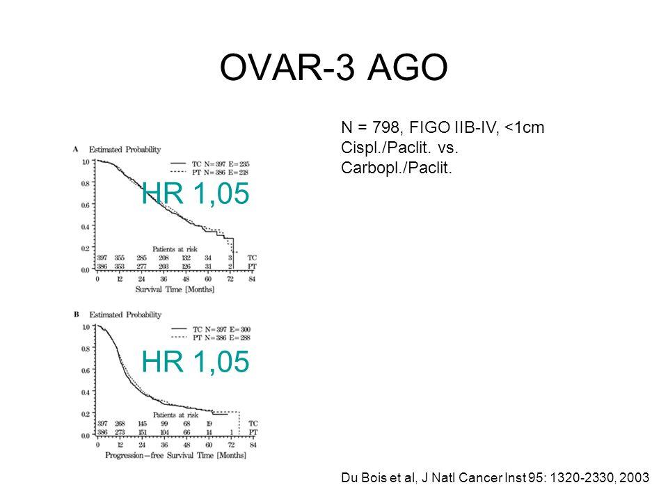 OVAR-3 AGO HR 1,05 HR 1,05 N = 798, FIGO IIB-IV, <1cm