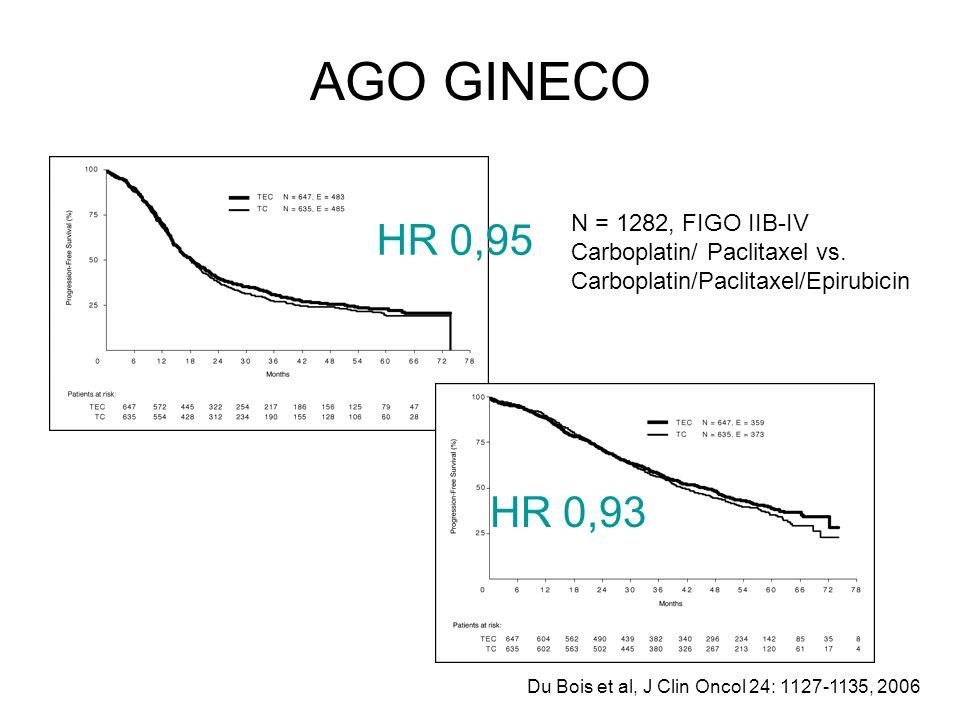 AGO GINECO HR 0,95 HR 0,93 N = 1282, FIGO IIB-IV