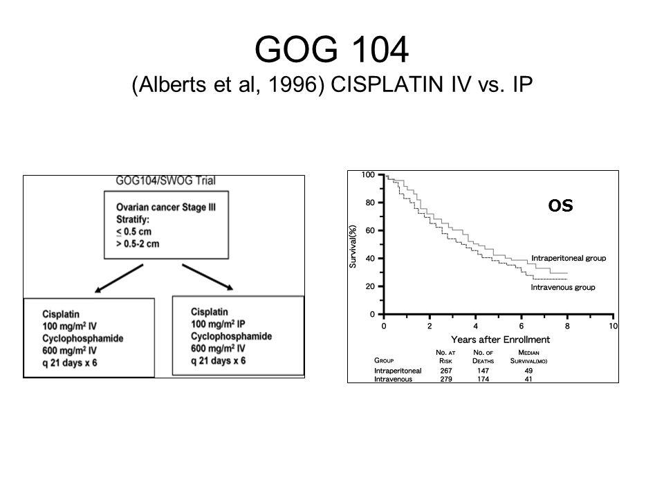 GOG 104 (Alberts et al, 1996) CISPLATIN IV vs. IP