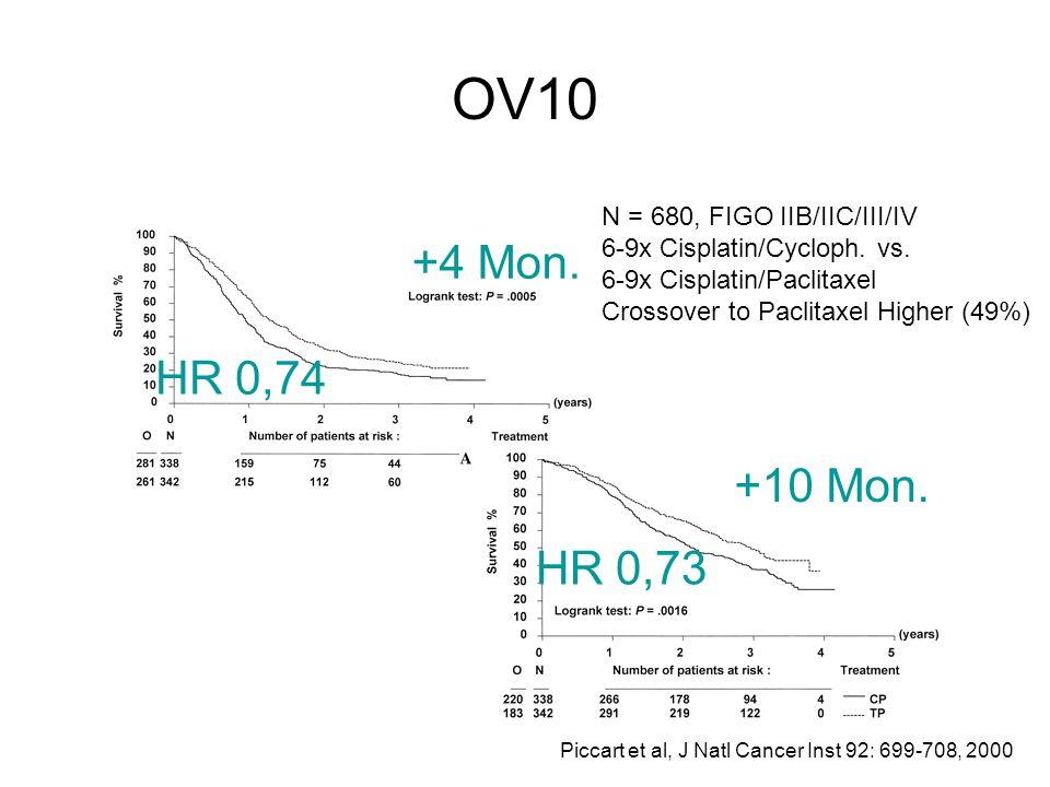 OV10 +4 Mon. HR 0,74 +10 Mon. HR 0,73 N = 680, FIGO IIB/IIC/III/IV