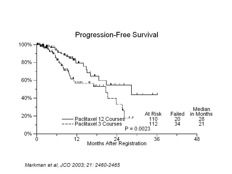 Markman et al, JCO 2003; 21: 2460-2465