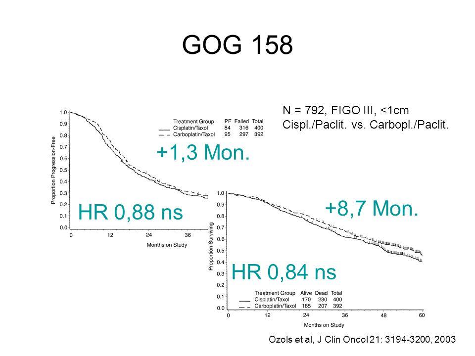 GOG 158 N = 792, FIGO III, <1cm. Cispl./Paclit. vs. Carbopl./Paclit. +1,3 Mon. +8,7 Mon. HR 0,88 ns.