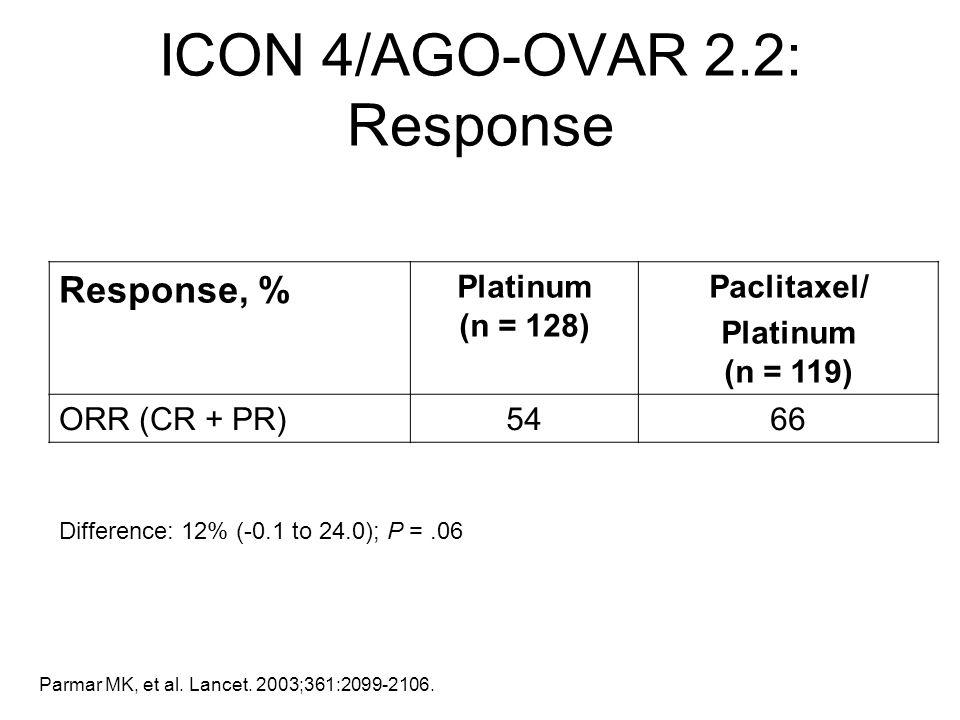 ICON 4/AGO-OVAR 2.2: Response