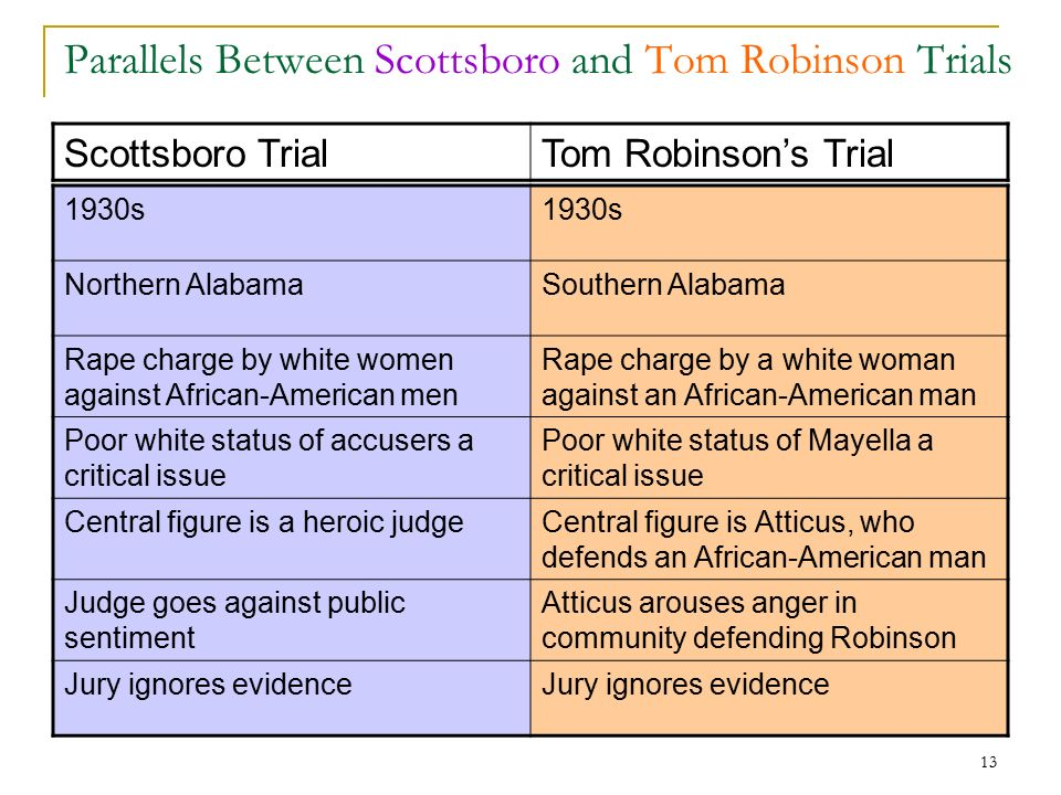 a comparison of the criminal trial of tom robinson in the novel to kill a mockingbird by harper lee  To kill a mockingbird by harper lee  modest in comparison with the empires around it,  criminal law during his first.
