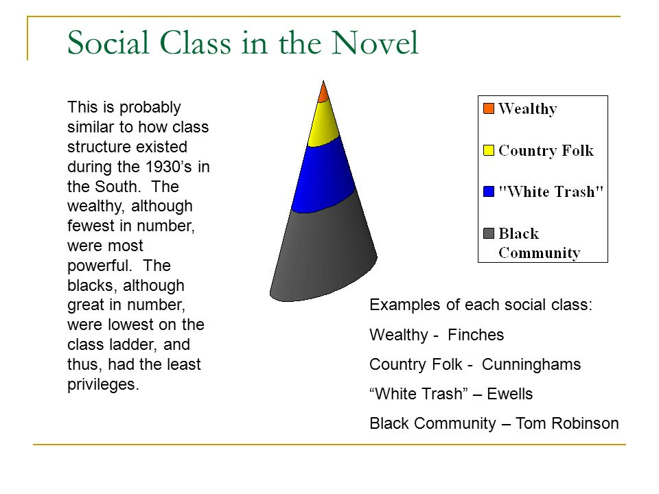 social class in to kill a It is profound that both racism and ignorance play a large part in the society of maycomb, seeing that segregation and discrimination occur to both african americans and whites because of family strata/social class.