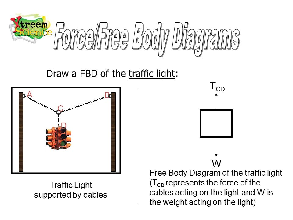 Force%2FFree+Body+Diagrams free body diagrams free body diagrams are used to show the light body diagram at suagrazia.org