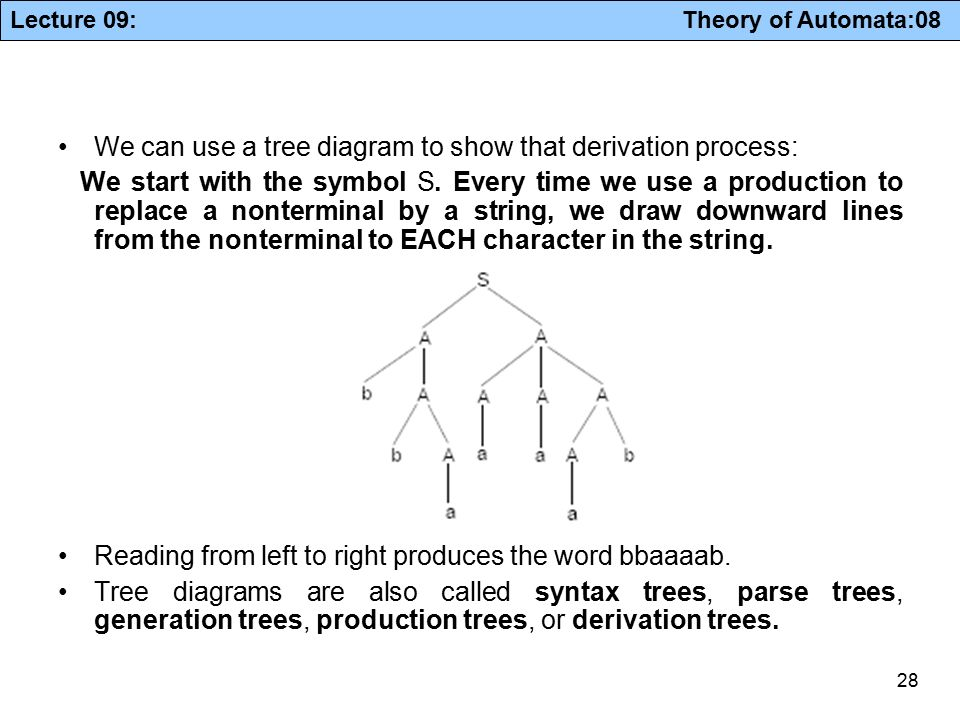 Context free grammars ppt download for What do we use trees for
