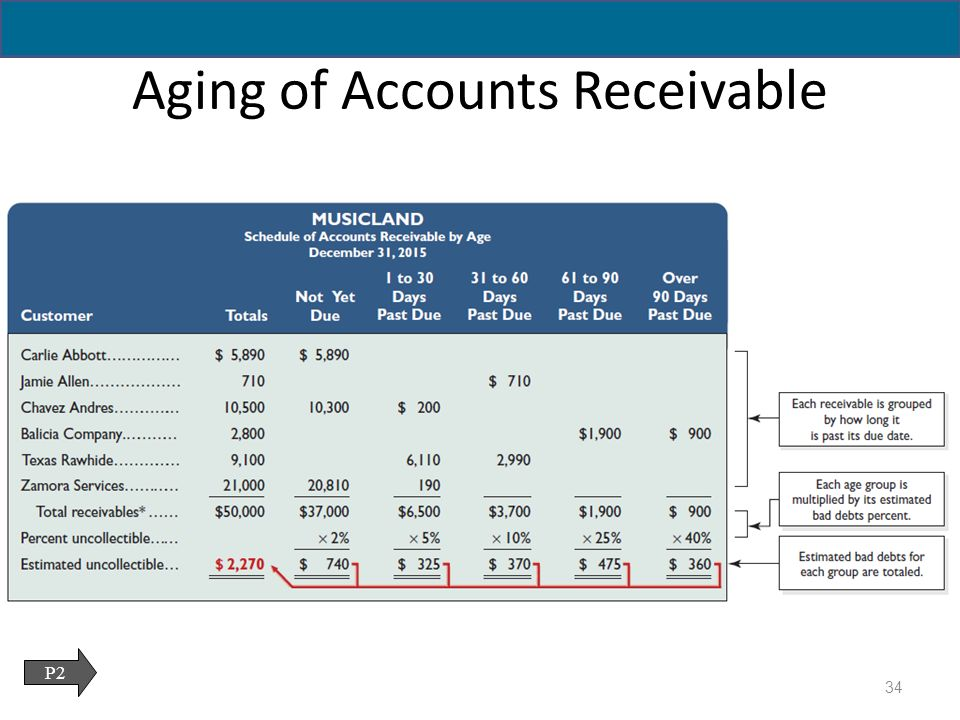 aging of receivables