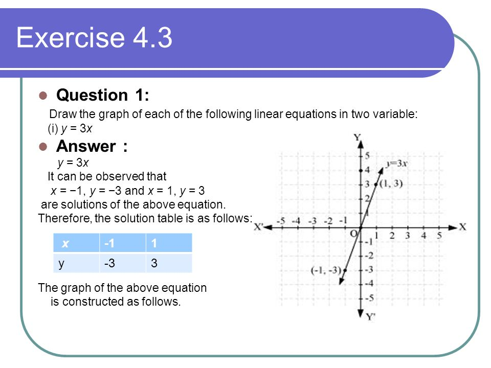 By Drawing The Line Y Solve The Equations : Linear equations in two variables ppt video online download