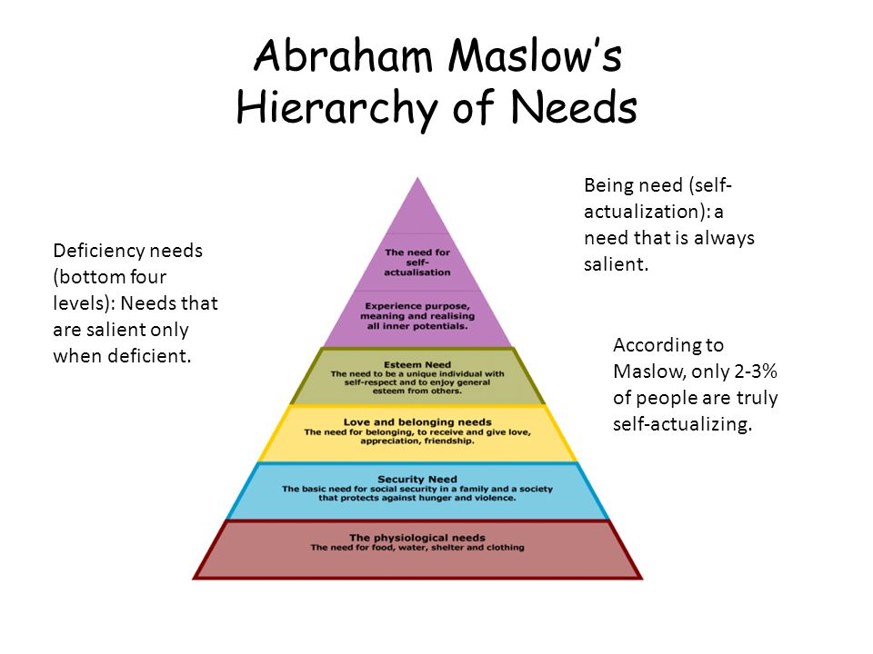abraham maslows hierarchy of needs 2 essay This free management essay on maslow maslow's hierarchy of needs is a phychological theory proposed by abraham maslow he wanted to identify and classify the essential needs of humans.