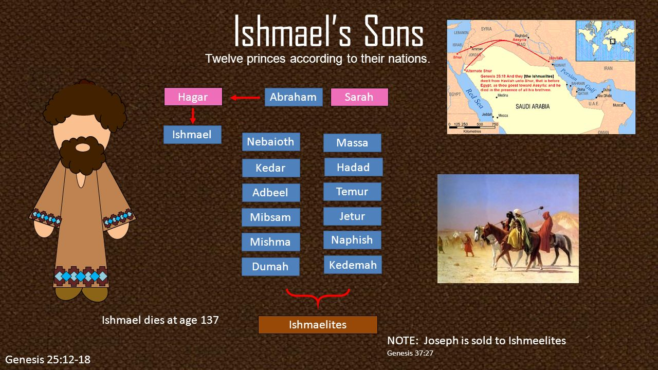 Name and meaning of the sons of ishmael - 8 Ishmael S Sons