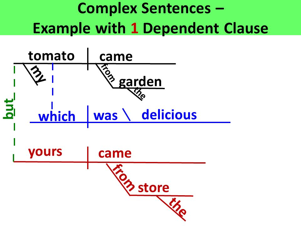 Adjective clauses ppt video online download complex sentences example with 1 dependent clause ccuart Image collections