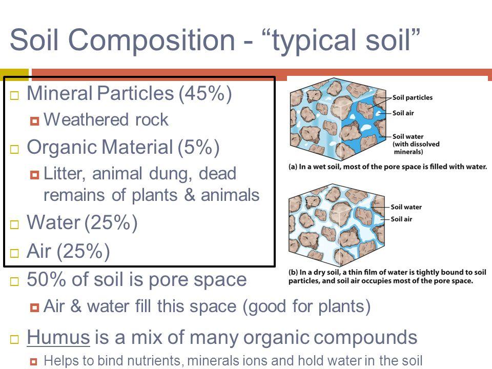 14 soil resources ppt video online download for Soil composition