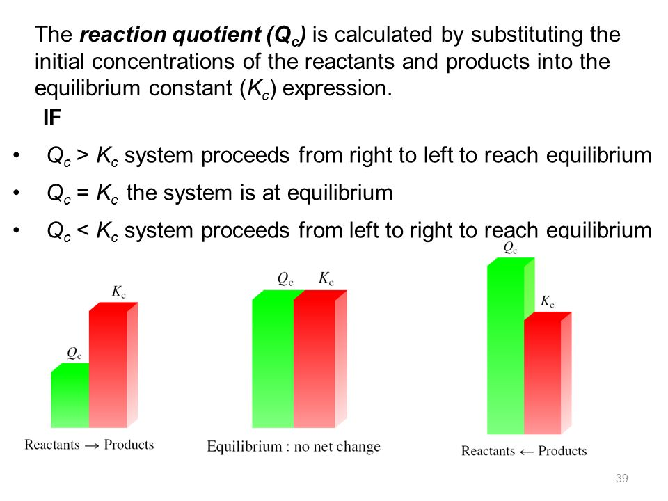 The reaction quotient (Qc) is calculated by substituting the initial concentrations of the reactants and products into the equilibrium constant (Kc) expression.