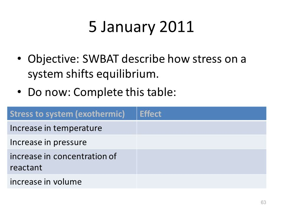 5 January 2011 Objective: SWBAT describe how stress on a system shifts equilibrium. Do now: Complete this table: