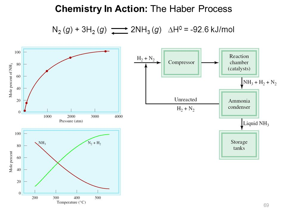 Chemistry In Action: The Haber Process