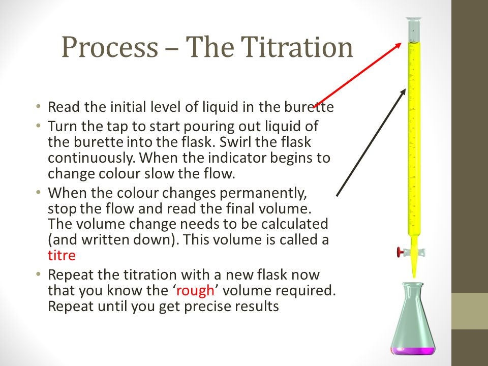 an overview of the process of titration Acid-base indicators are either weak ph of an unknown solution by a process of and summary a titration curve is a graph that relates the.