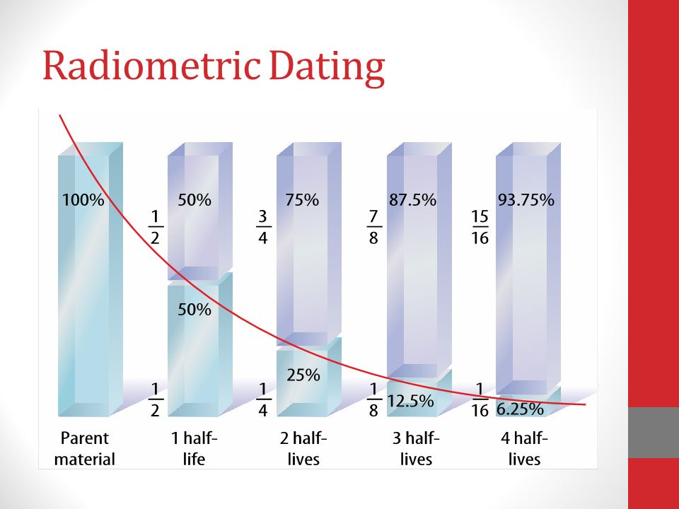 how is radioactive dating measured Radiometric dating • actually a radioactive element • measured with a scintillometer the decay constant intrusive igneous rocks.