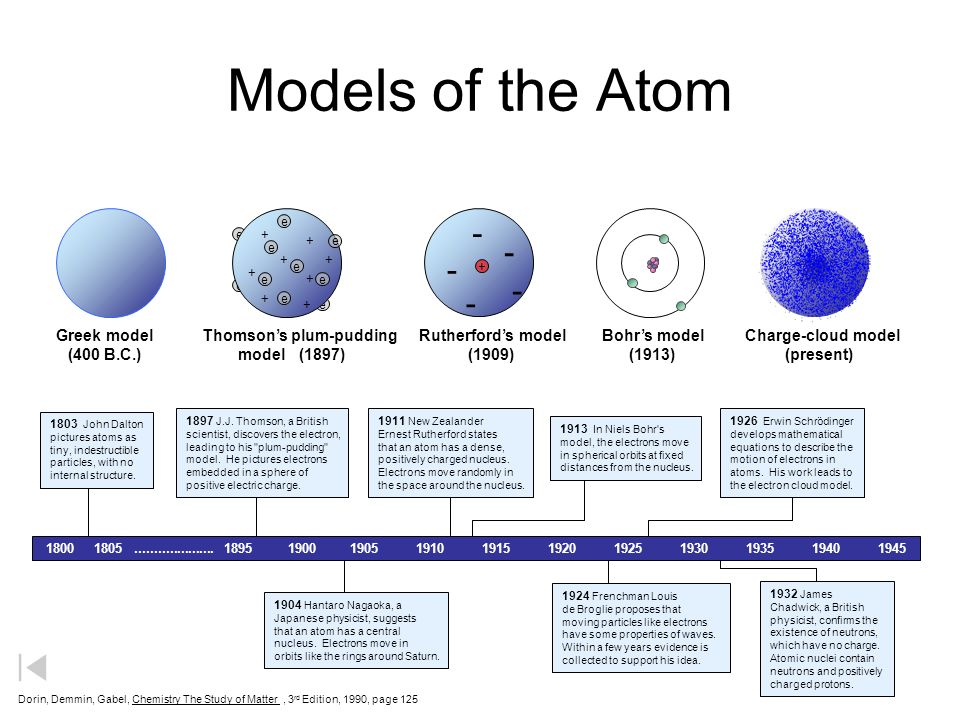 a report on the changes in the understanding of the atom from daltons model to bohrs model of the at John dalton frs (/ ˈ d ɔː l t ən / 6 september 1766 - 27 july 1844) was an english chemist, physicist, and meteorologist he is best known for introducing the atomic theory into chemistry, and for his research into colour blindness , sometimes referred to as daltonism in his honour.