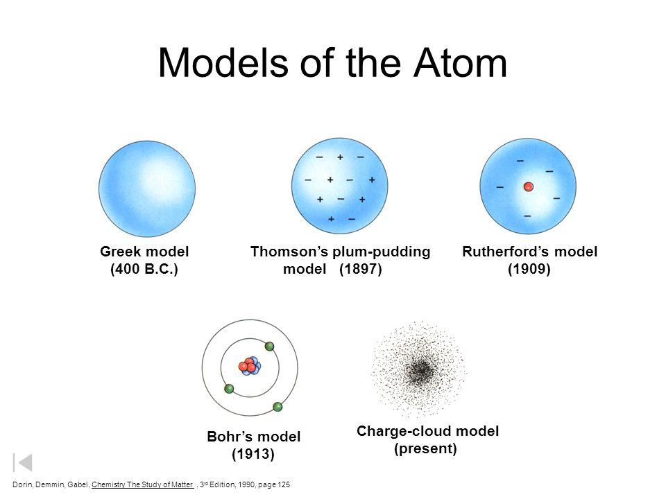 Review Models of the Atom - ppt download