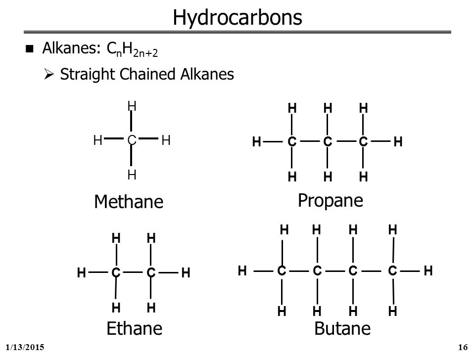alkanes methane Methane methane is the lightest hydrocarbon of the class called alkanes the first four alkanes are methane, ethane, propane, and butane with the lewis symbols shown.
