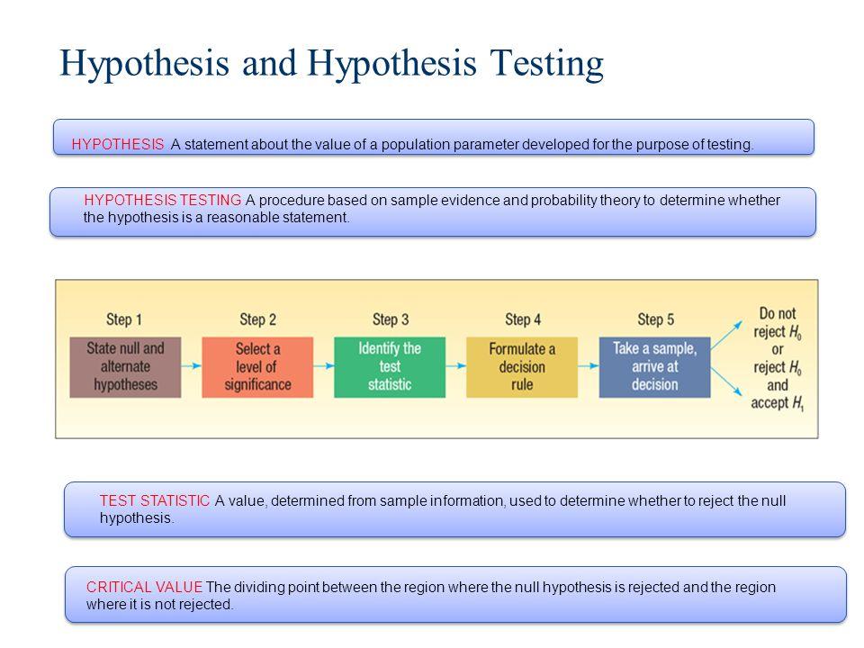 hypothesis testing gcu Hlt 362 m3 hypothesis testing week 3 grand canyon university: hlt-310-v hlt 310v week 4 complete.