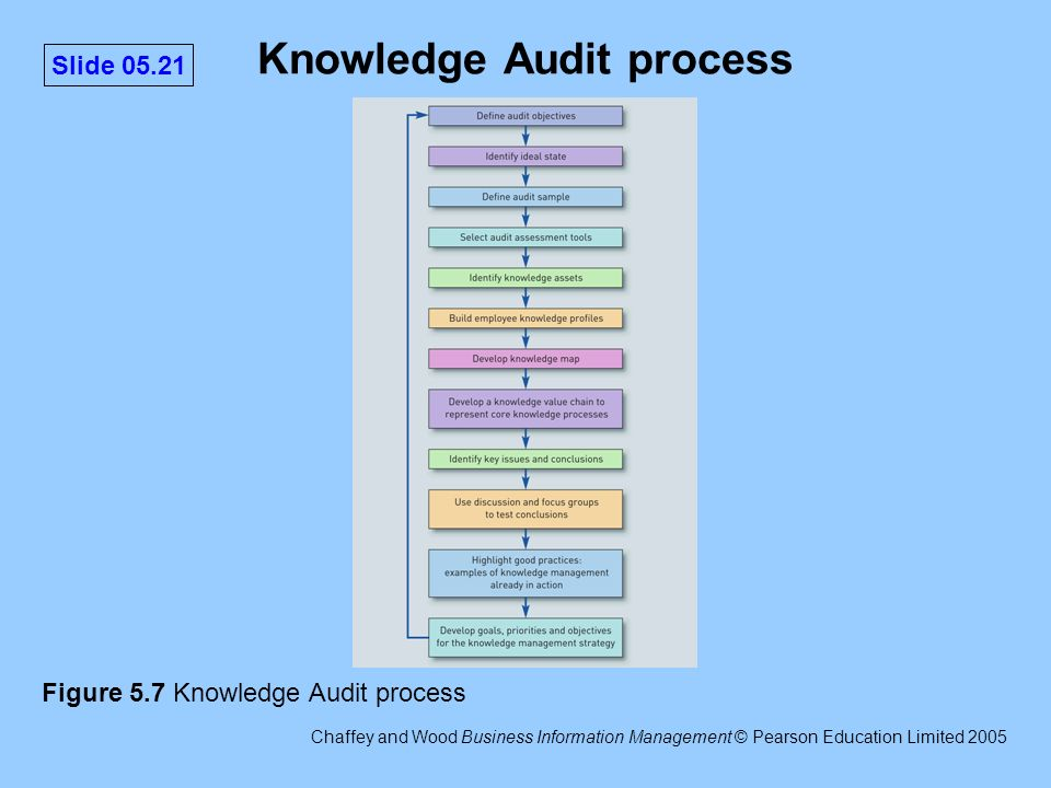 knowledge audit Knowledge management audit - a methodology and case study the strategic importance of knowledge in today's organisation has been discussed extensively and research has looked at various issues in developing knowledge management systems.