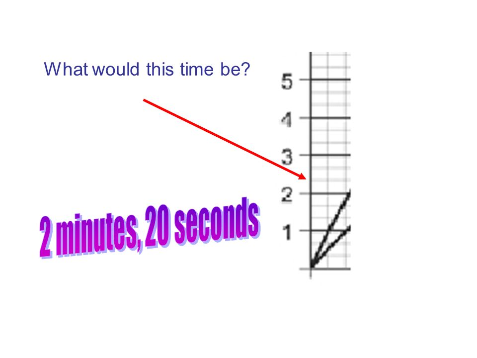 What would this time be 2 minutes, 20 seconds