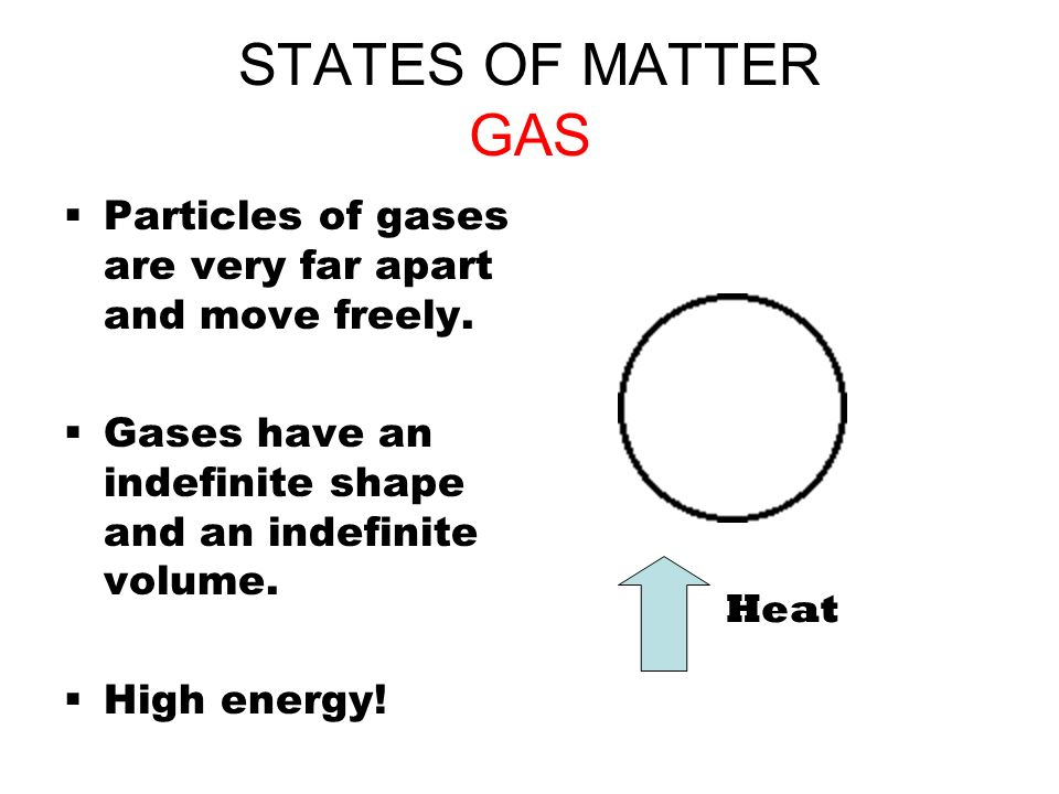 STATES OF MATTER GAS Particles of gases are very far apart and move freely. Gases have an indefinite shape and an indefinite volume.