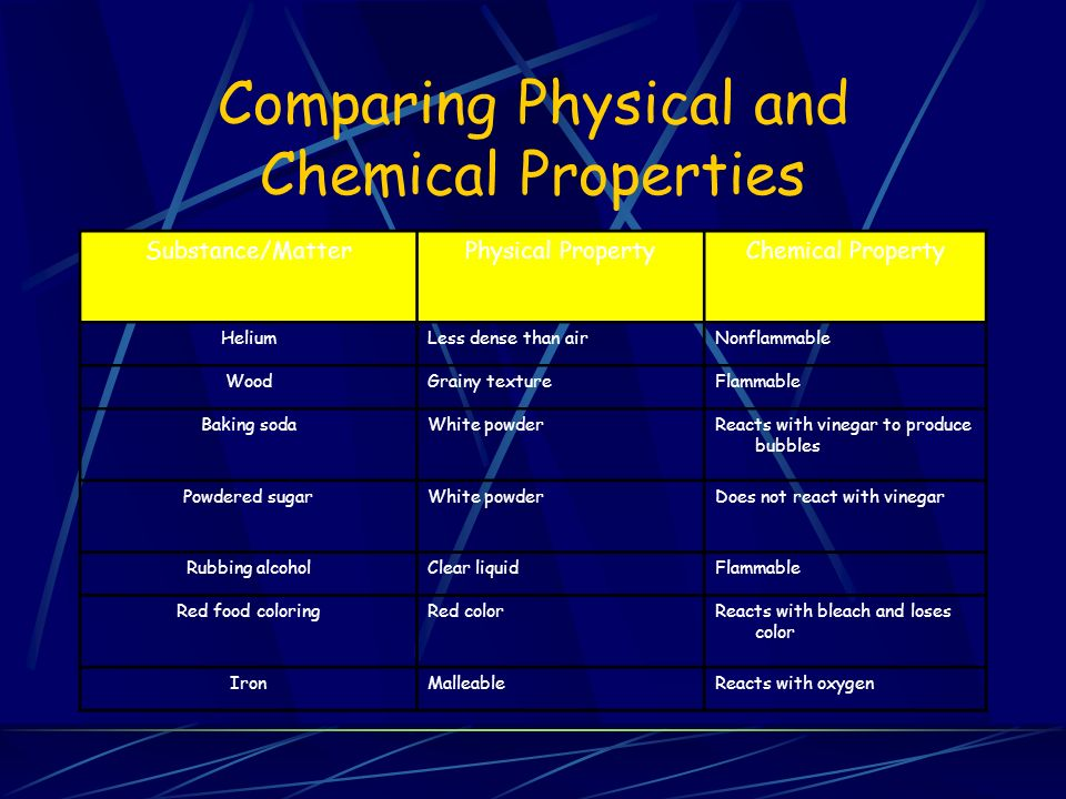 Physical Properties Of Food Coloring
