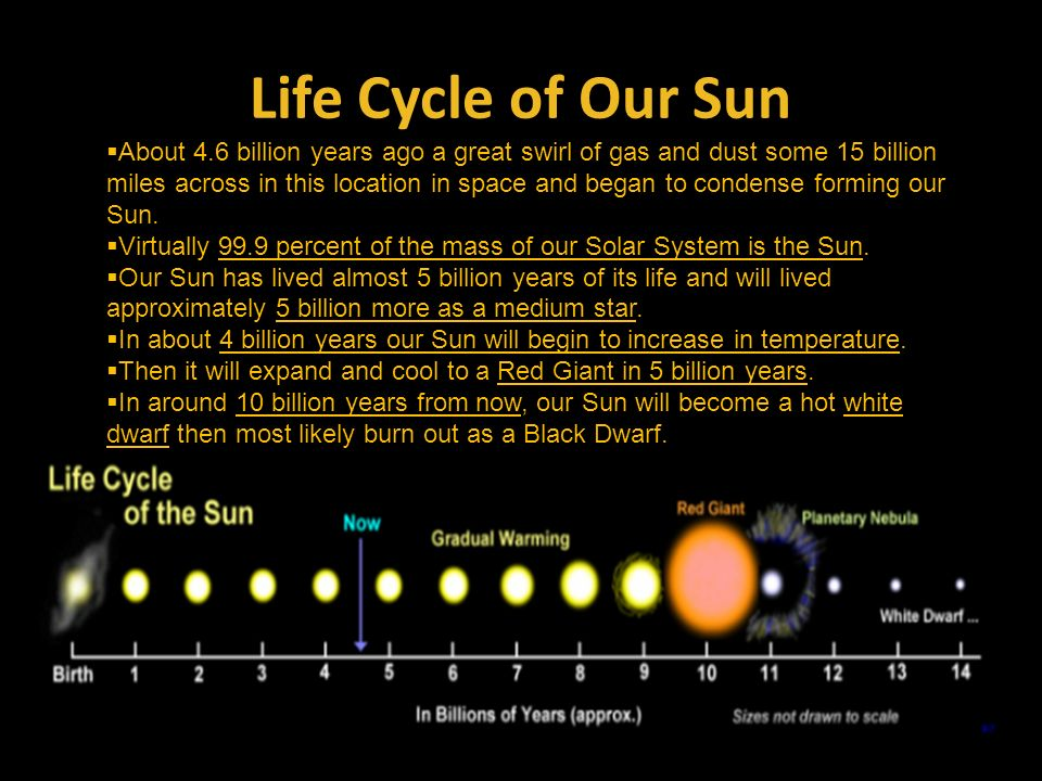 cycle of sun like solar system - photo #37
