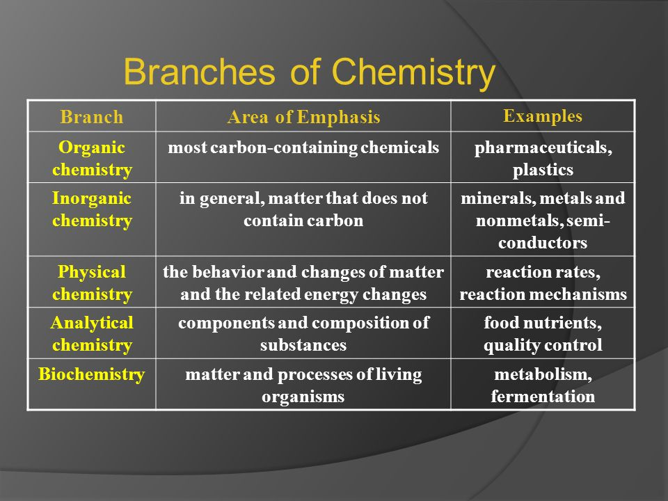 Chemistry is a branch of physical science that deals with the study of