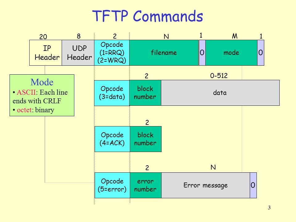 TFTP Commands Mode IP Header UDP Header