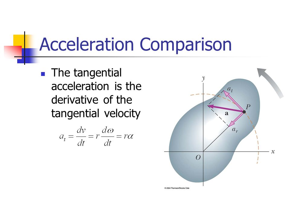 relationship between tangential and centripetal acceleration