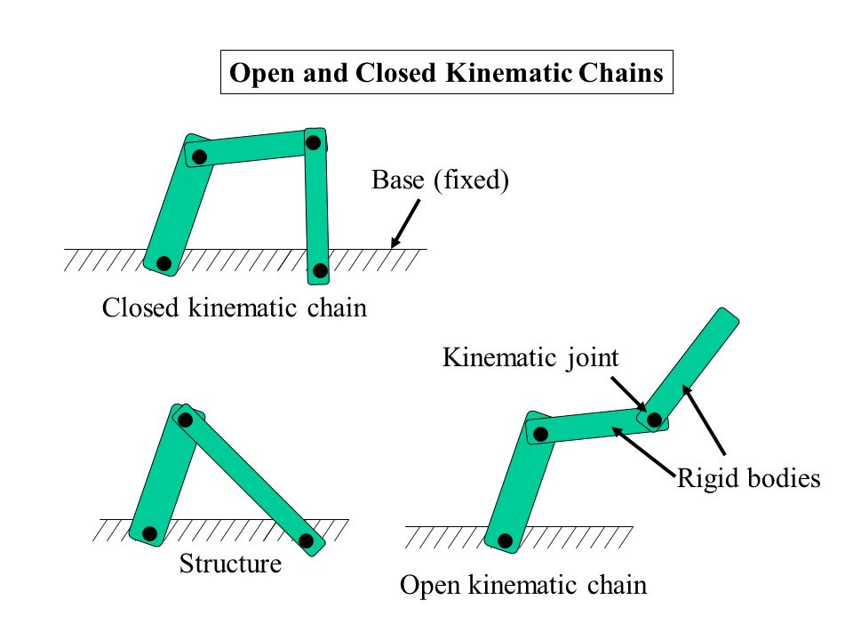 open and closed kinematic chains