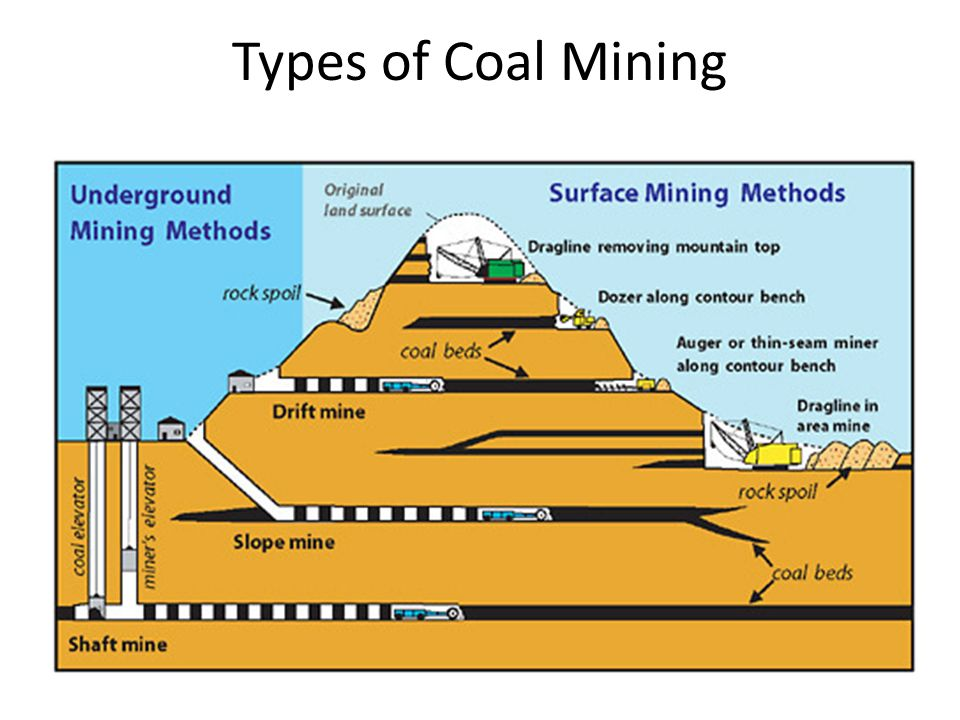 different types of mining